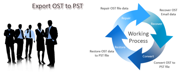How Do I Import OST File into Outlook 2010 | Transfer Data